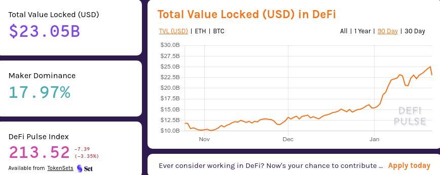 Valore bloccato (TVL)