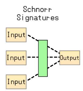 Schnorr Signatures